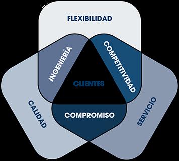 Diagrama esp_Cocinas Buraglia